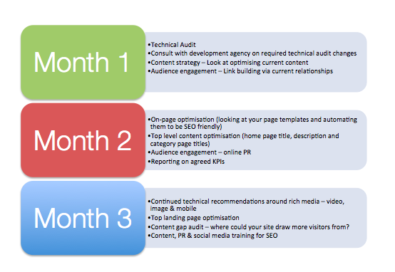 Example 3 Month SEO Campaign