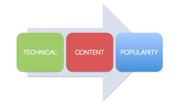 Technical, Content & Popularity are the 3 pillars of SEO